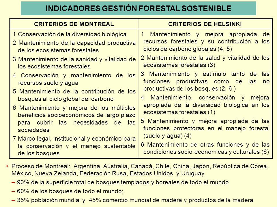 CRITERIOS DE MONTREALCRITERIOS DE HELSINKI 1 Conservación de la diversidad biológica 2 Mantenimiento de la capacidad productiva de los ecosistemas for