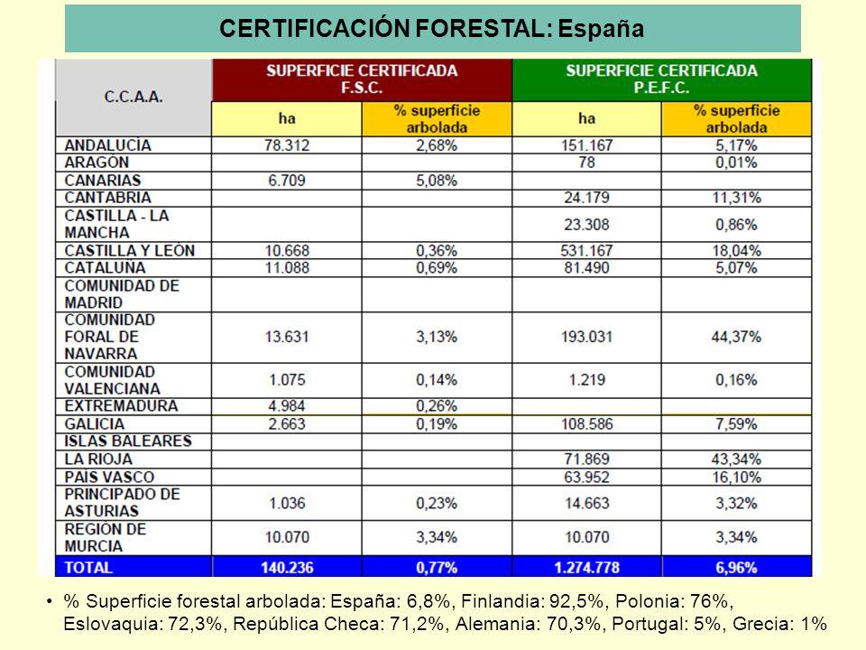 CERTIFICACIÓN FORESTAL: España % Superficie forestal arbolada: España: 6,8%, Finlandia: 92,5%, Polonia: 76%, Eslovaquia: 72,3%, República Checa: 71,2%