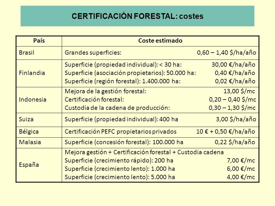 PaísCoste estimado BrasilGrandes superficies: 0,60 – 1,40 $/ha/año Finlandia Superficie (propiedad individual): < 30 ha: 30,00 /ha/año Superficie (aso