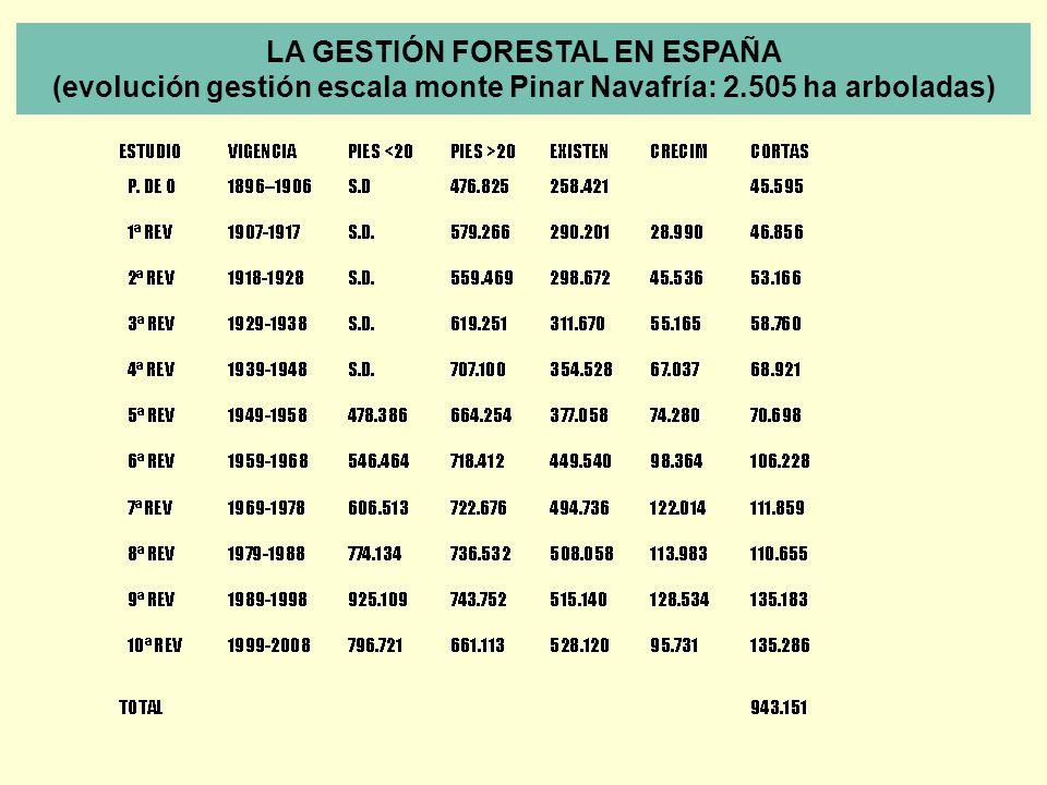 LA GESTIÓN FORESTAL EN ESPAÑA (evolución gestión escala monte Pinar Navafría: 2.505 ha arboladas)