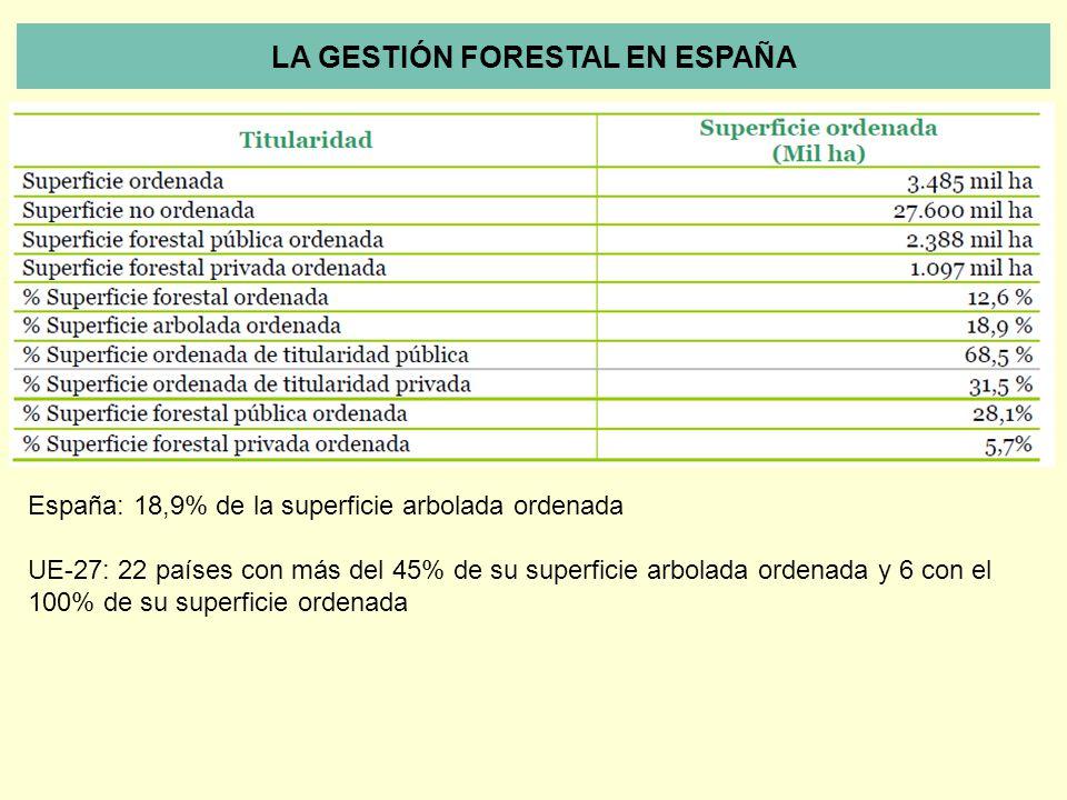 España: 18,9% de la superficie arbolada ordenada UE-27: 22 países con más del 45% de su superficie arbolada ordenada y 6 con el 100% de su superficie