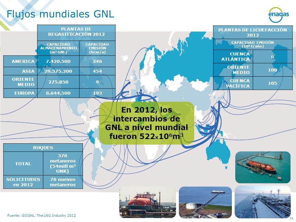 Fuente: GIIGNL. The LNG Industry 2012 En 2012, los intercambios de GNL a nivel mundial fueron 522 x 10 6 m 3 PLANTAS DE LICUEFACCIÓN 2012 CAPACIDAD EM