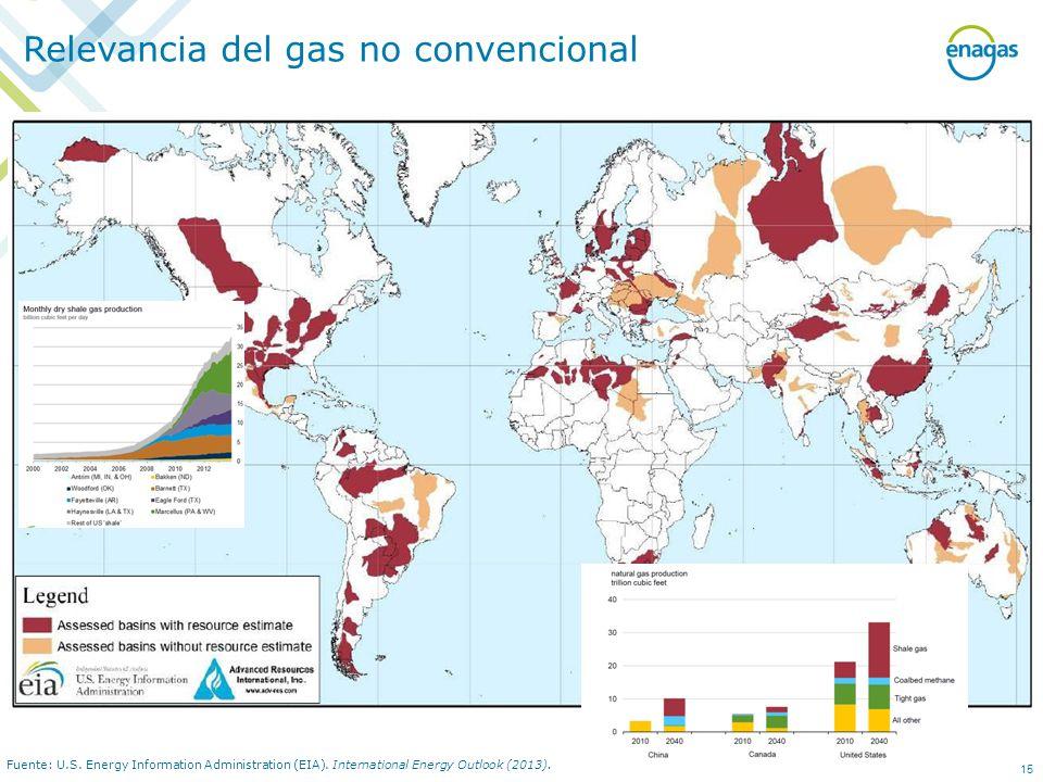 Fuente: U.S. Energy Information Administration (EIA). International Energy Outlook (2013). Relevancia del gas no convencional 15