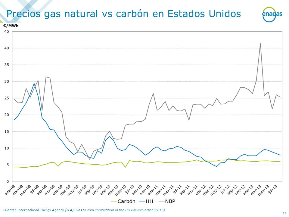 Fuente: International Energy Agency (IEA).Gas to coal competition in the US Power Sector (2013).
