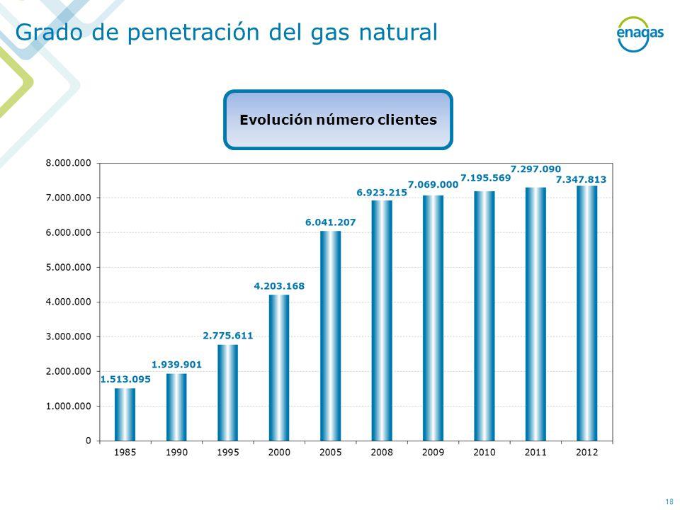 Grado de penetración del gas natural 18 Evolución número clientes