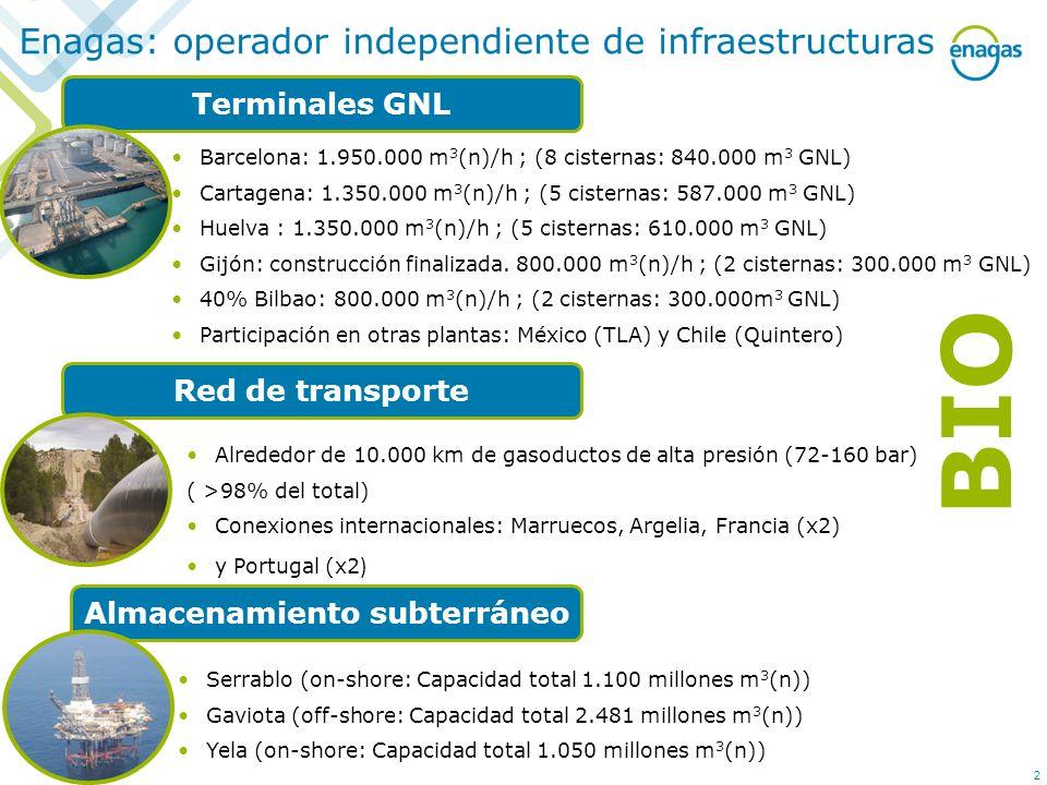 2 Serrablo (on-shore: Capacidad total 1.100 millones m 3 (n)) Gaviota (off-shore: Capacidad total 2.481 millones m 3 (n)) Yela (on-shore: Capacidad to