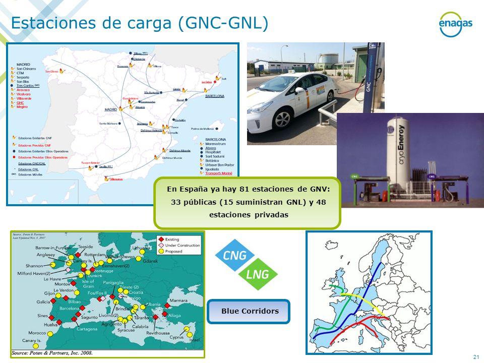 Estaciones de carga (GNC-GNL) Blue Corridors En España ya hay 81 estaciones de GNV: 33 públicas (15 suministran GNL) y 48 estaciones privadas 21