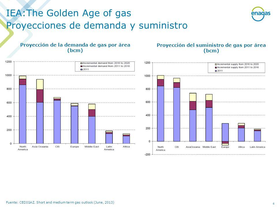 Proyección de la demanda de gas por área (bcm) Fuente: CEDIGAZ. Short and medium term gas outlook (June, 2013) Proyección del suministro de gas por ár