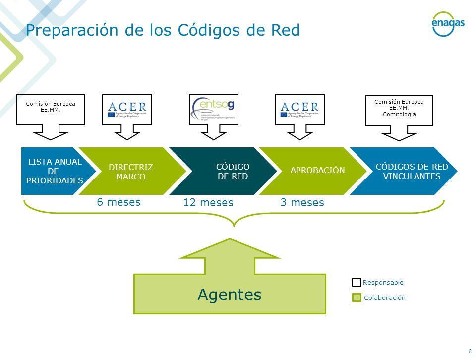 LISTA ANUAL DE PRIORIDADES CÓDIGO DE RED CÓDIGOS DE RED VINCULANTES Comisión Europea EE.MM. ACERENTSOGACER Agentes Responsable Colaboración 6 meses 12