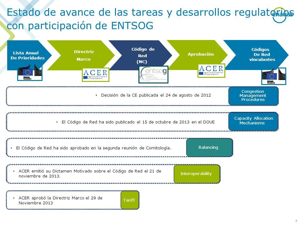 Estado de avance de las tareas y desarrollos regulatorios con participación de ENTSOG Directriz Marco Lista Anual De Prioridades Código de Red (NC) Ap