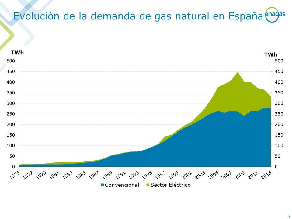 9 Evolución de la demanda de gas natural en España