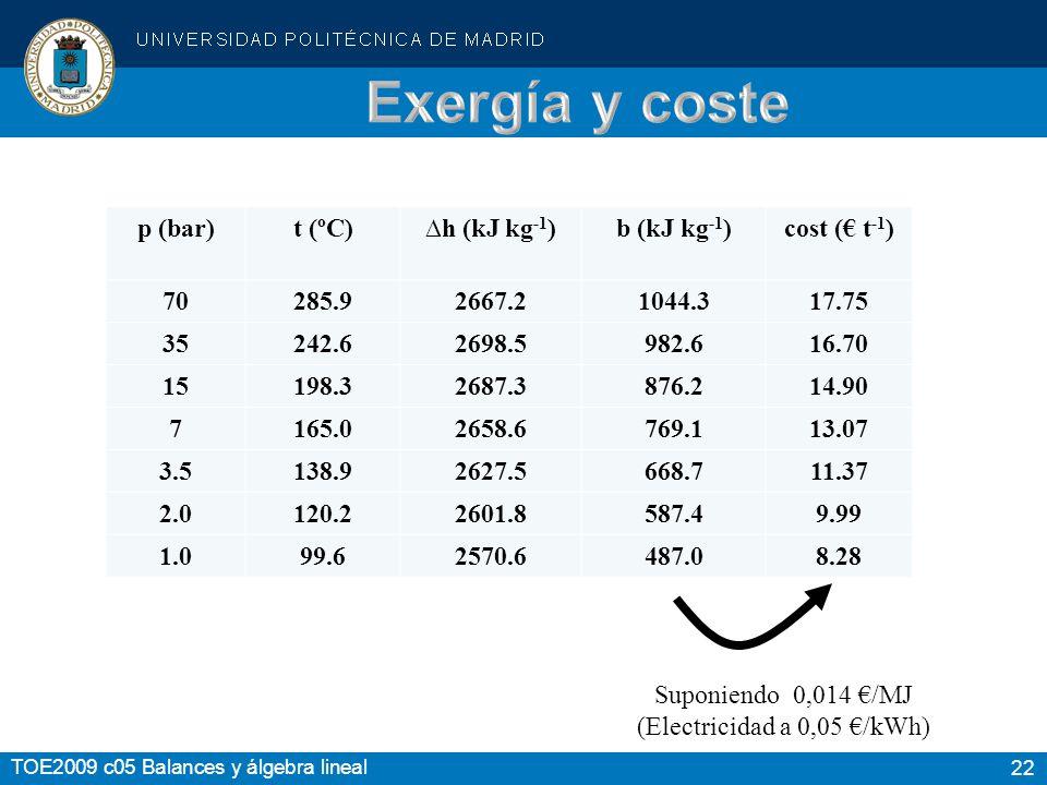 22 TOE2009 c05 Balances y álgebra lineal Suponiendo 0,014 /MJ (Electricidad a 0,05 /kWh) p (bar)t (ºC)h (kJ kg -1 )b (kJ kg -1 )cost ( t -1 ) 70285.92