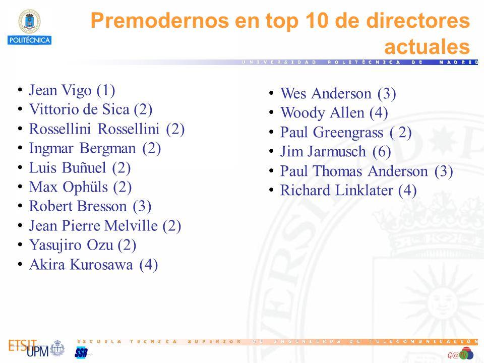 Premodernos en top 10 de directores actuales Jean Vigo (1) Vittorio de Sica (2) Rossellini Rossellini (2) Ingmar Bergman (2) Luis Buñuel (2) Max Ophüls (2) Robert Bresson (3) Jean Pierre Melville (2) Yasujiro Ozu (2) Akira Kurosawa (4) Wes Anderson (3) Woody Allen (4) Paul Greengrass ( 2) Jim Jarmusch (6) Paul Thomas Anderson (3) Richard Linklater (4)