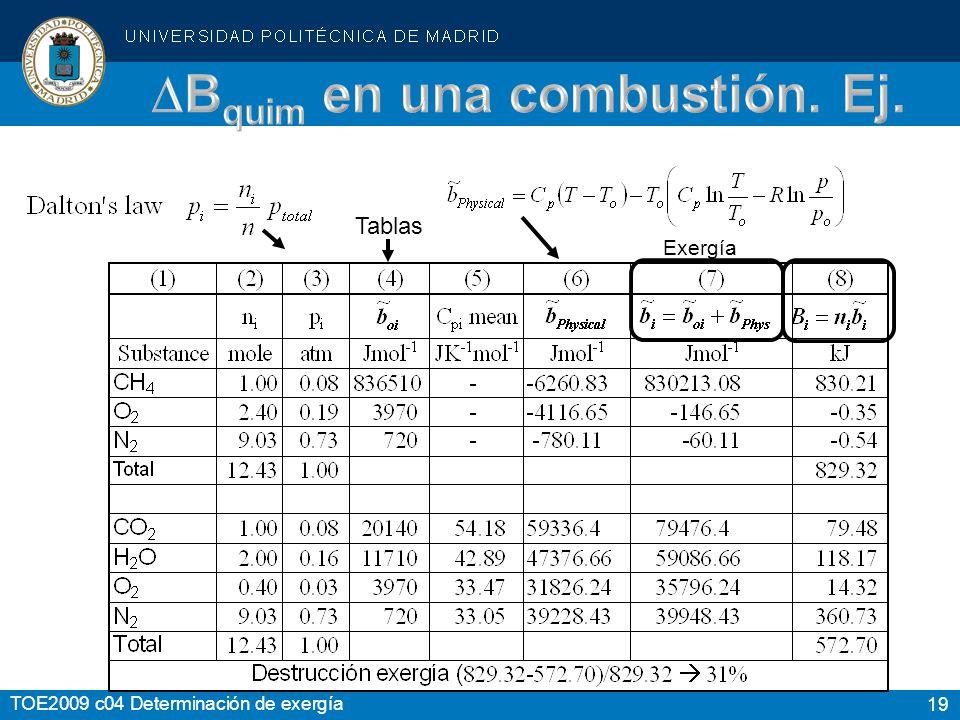 19 TOE2009 c04 Determinación de exergía Exergía Tablas