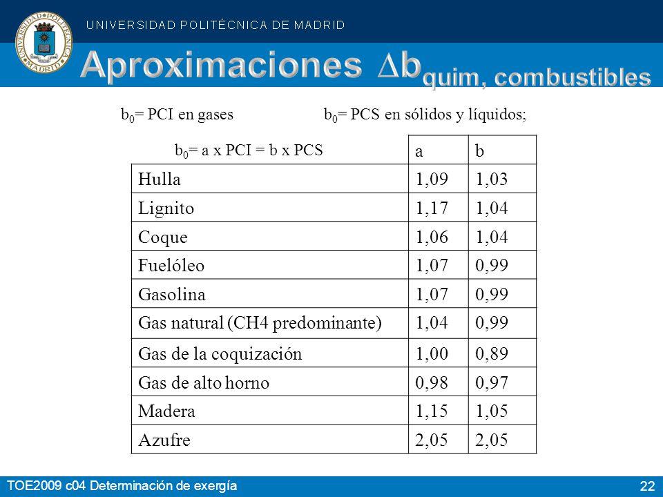 22 TOE2009 c04 Determinación de exergía b 0 = a x PCI = b x PCS ab Hulla1,091,03 Lignito1,171,04 Coque1,061,04 Fuelóleo1,070,99 Gasolina1,070,99 Gas n