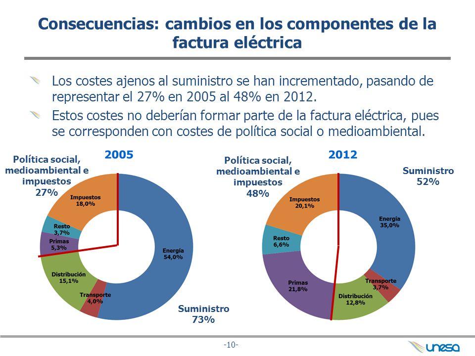 -10- Consecuencias: cambios en los componentes de la factura eléctrica Los costes ajenos al suministro se han incrementado, pasando de representar el