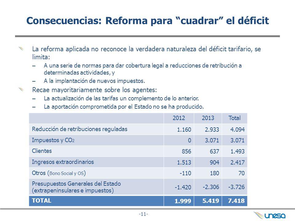 -11- Consecuencias: Reforma para cuadrar el déficit La reforma aplicada no reconoce la verdadera naturaleza del déficit tarifario, se limita: – A una