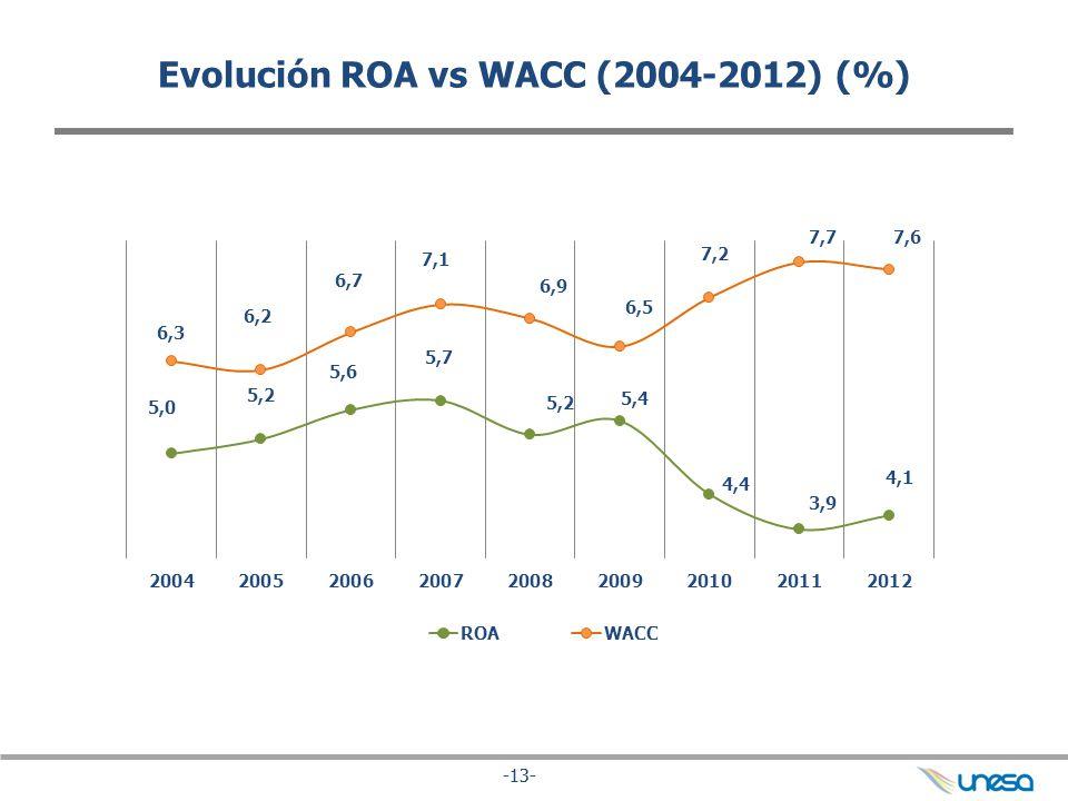 -13- Evolución ROA vs WACC (2004-2012) (%)