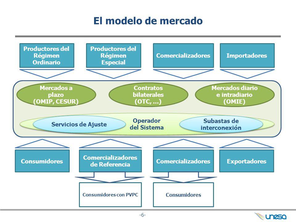 -6- El modelo de mercado Productores del Régimen Ordinario Productores del Régimen Especial ComercializadoresImportadores Comercializadores de Referen
