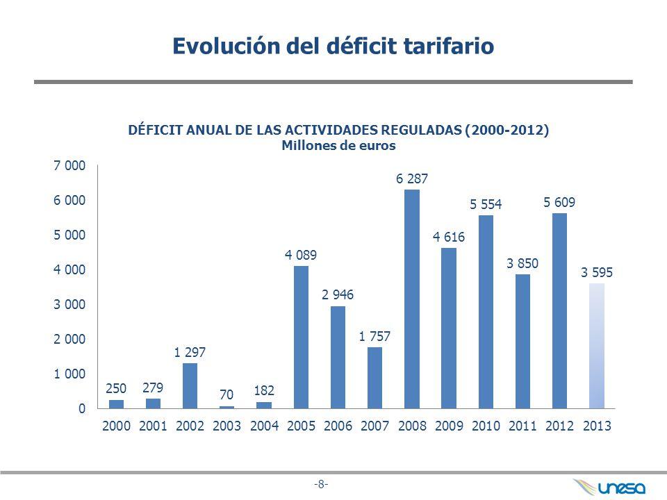 -9- Causas del déficit: costes e ingresos regulados EVOLUCIÓN DE LOS COSTES REGULADOS (2000-2012) Millones de euros x3 En el año 2013, los costes se han multiplicado por tres desde 2004 hasta alcanzar los 21.000 millones y los ingresos por tarifas de acceso fueron 14.000 millones de euros, el doble que en 2004.