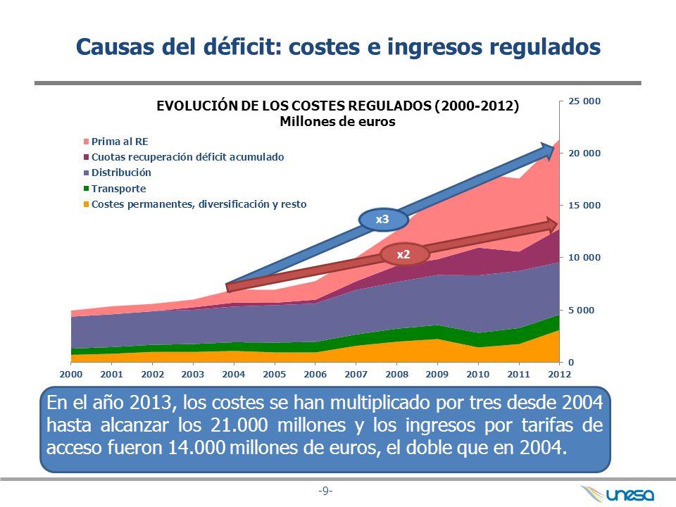 -9- Causas del déficit: costes e ingresos regulados EVOLUCIÓN DE LOS COSTES REGULADOS (2000-2012) Millones de euros x3 En el año 2013, los costes se h