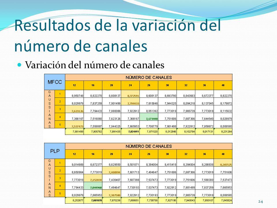 Resultados de la variación del número de canales Variación del número de canales 24