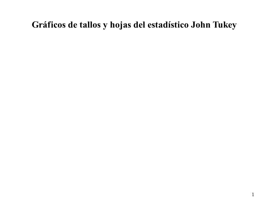 1 Gráficos de tallos y hojas del estadístico John Tukey
