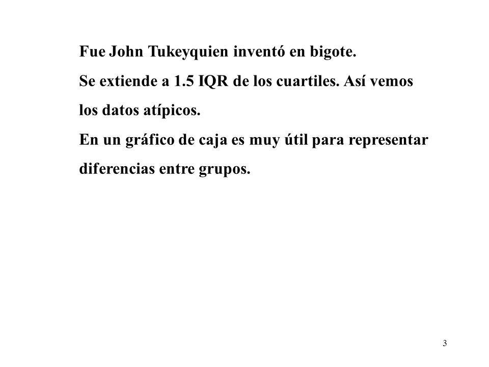 3 Fue John Tukeyquien inventó en bigote. Se extiende a 1.5 IQR de los cuartiles.