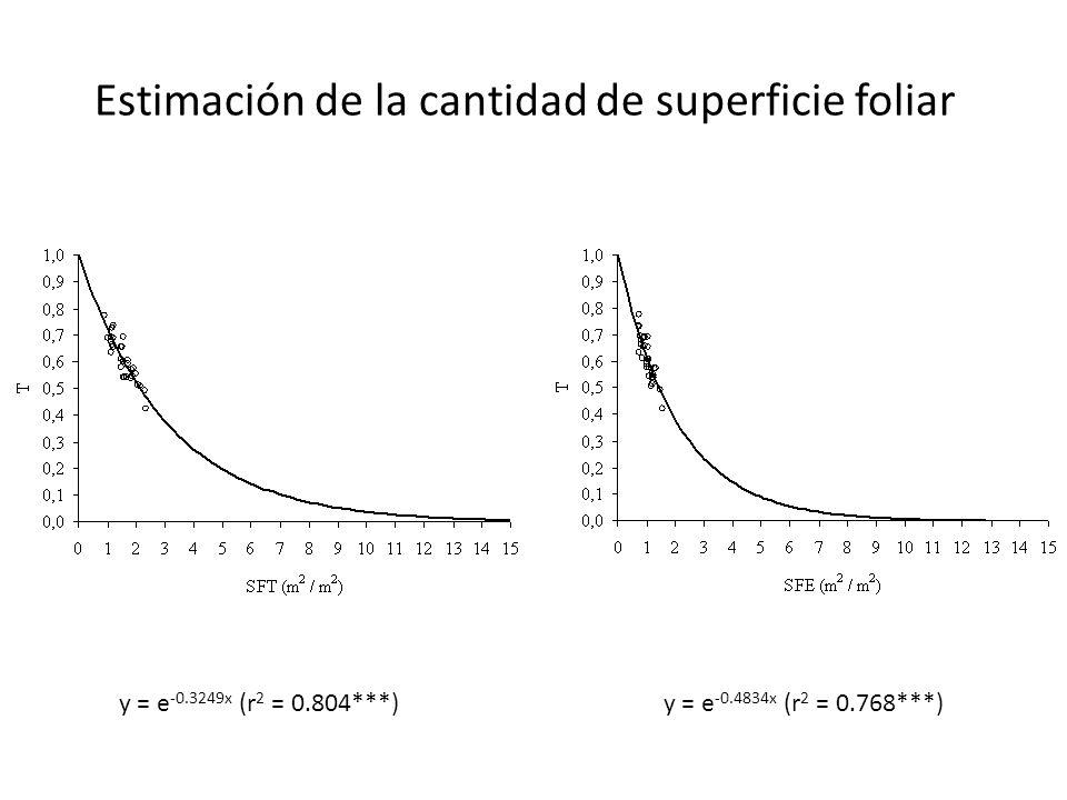 Estimación de la cantidad de superficie foliar y = e -0.3249x (r 2 = 0.804***)y = e -0.4834x (r 2 = 0.768***)