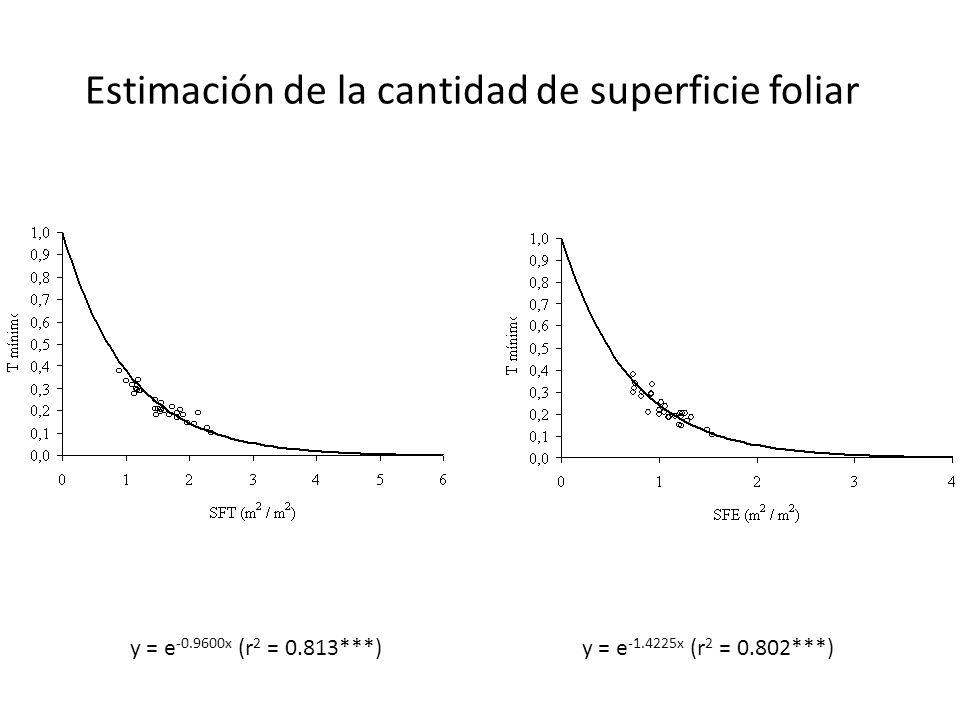 y = e -0.9600x (r 2 = 0.813***)y = e -1.4225x (r 2 = 0.802***) Estimación de la cantidad de superficie foliar
