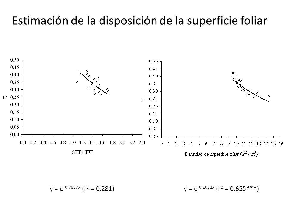 y = e -0.7657x (r 2 = 0.281)y = e -0.1022x (r 2 = 0.655***) Estimación de la disposición de la superficie foliar