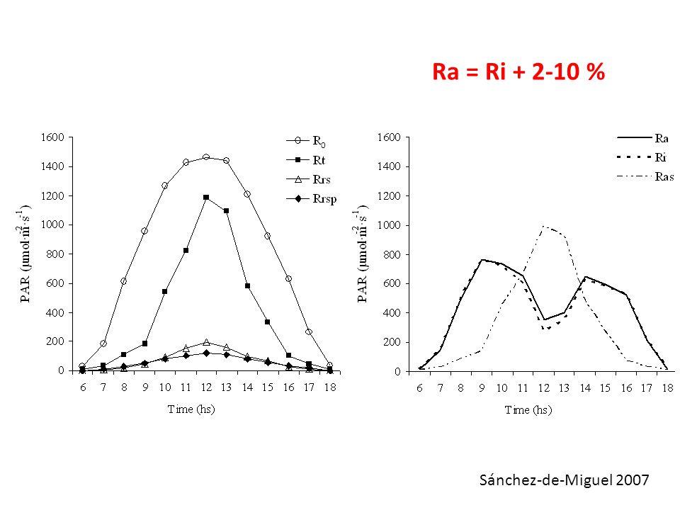 Sánchez-de-Miguel 2007 0 Ra = Ri + 2-10 %