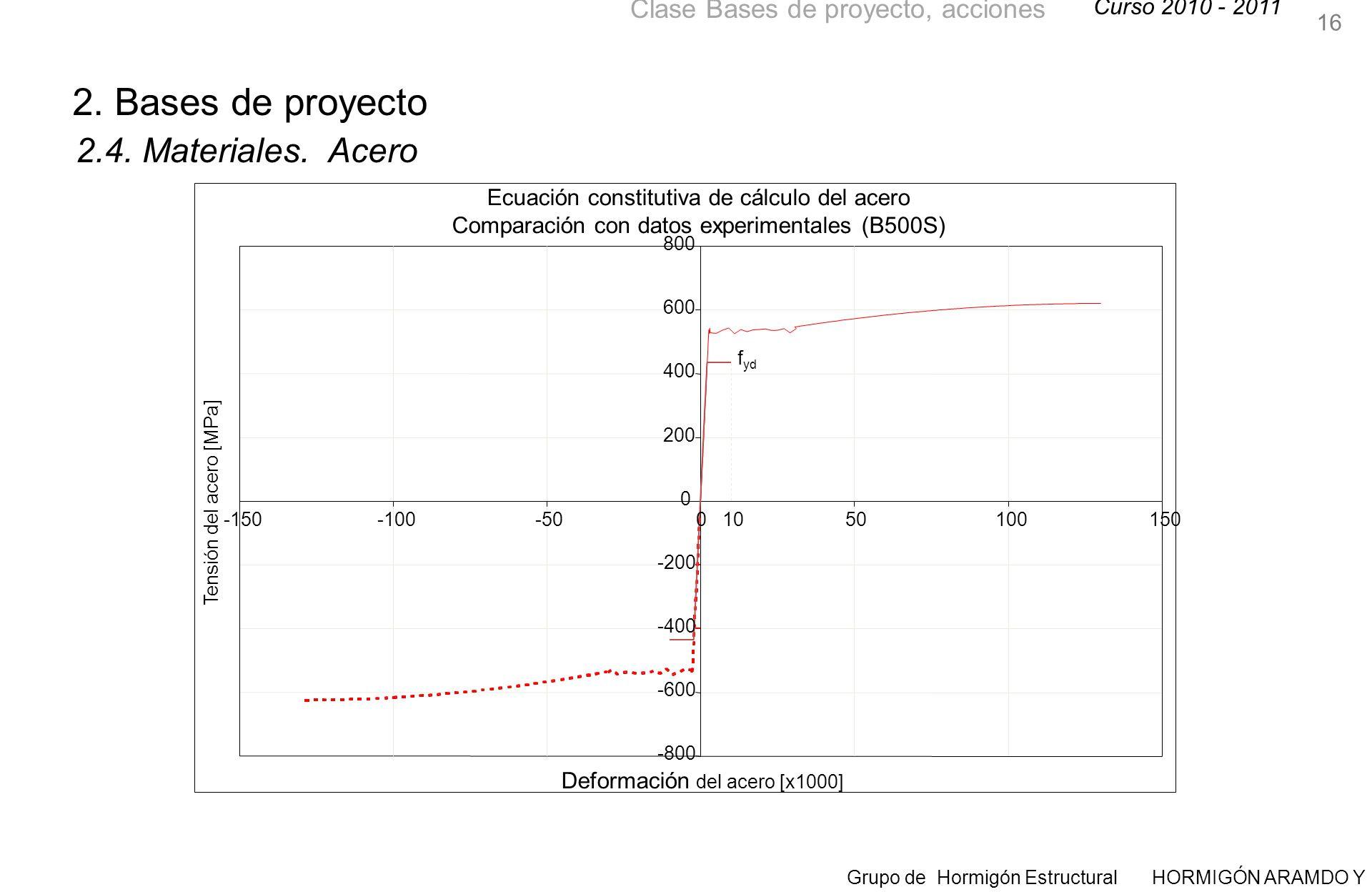 Curso 2010 - 2011 Grupo de Hormigón Estructural HORMIGÓN ARAMDO Y PRETENSADO II Clase Bases de proyecto, acciones 16 2.4.
