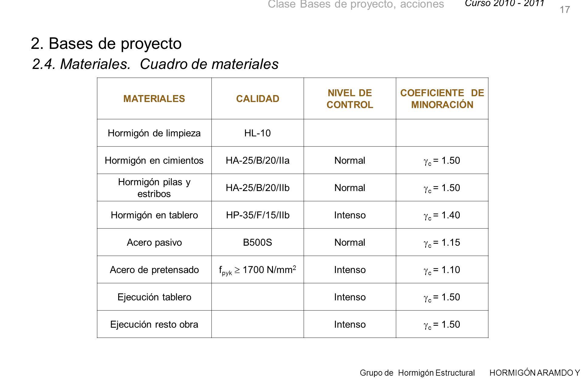 Curso 2010 - 2011 Grupo de Hormigón Estructural HORMIGÓN ARAMDO Y PRETENSADO II Clase Bases de proyecto, acciones 17 2.4.