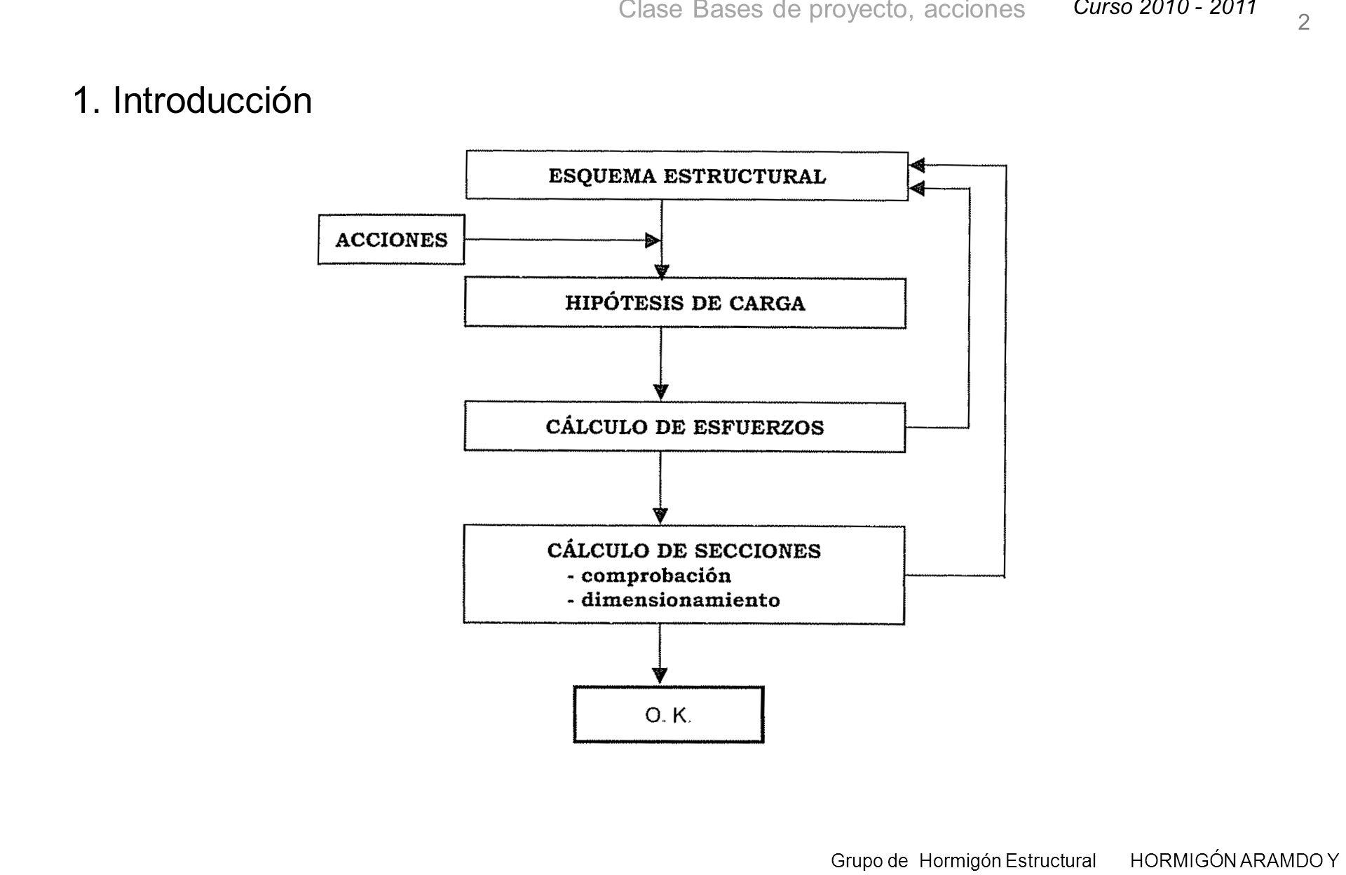 Curso 2010 - 2011 Grupo de Hormigón Estructural HORMIGÓN ARAMDO Y PRETENSADO II Clase Bases de proyecto, acciones 13 2.4.