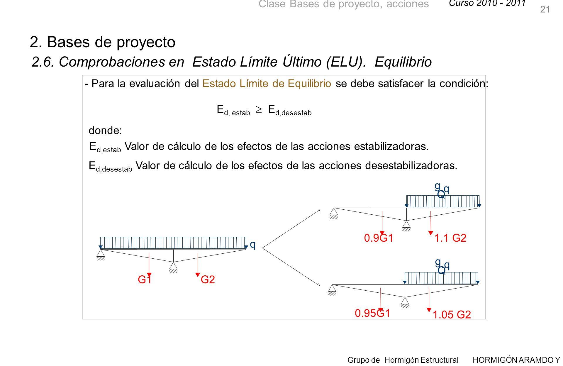 Curso 2010 - 2011 Grupo de Hormigón Estructural HORMIGÓN ARAMDO Y PRETENSADO II Clase Bases de proyecto, acciones 21 2.6.