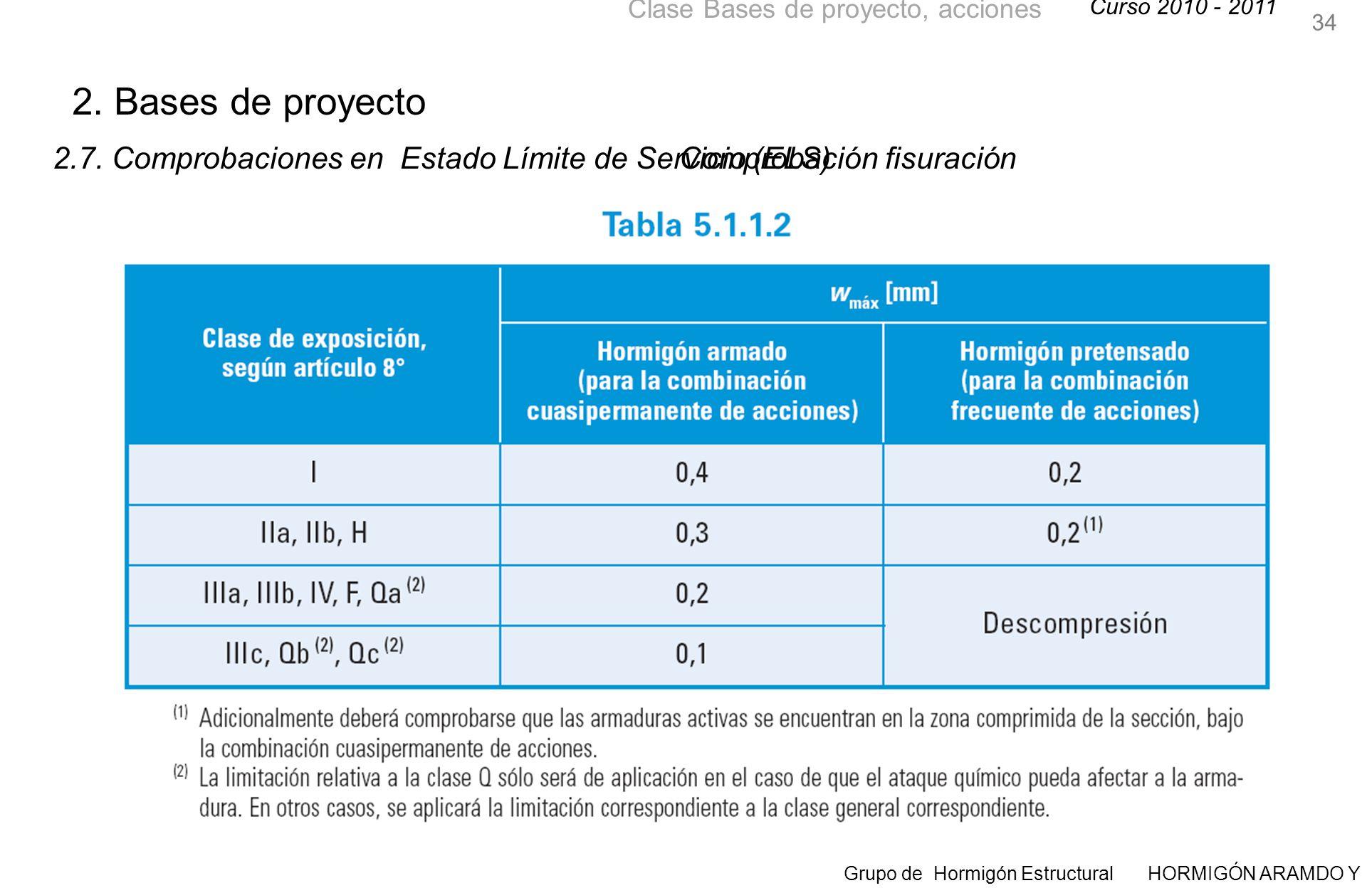 Curso 2010 - 2011 Grupo de Hormigón Estructural HORMIGÓN ARAMDO Y PRETENSADO II Clase Bases de proyecto, acciones 34 Comprobación fisuración 2.