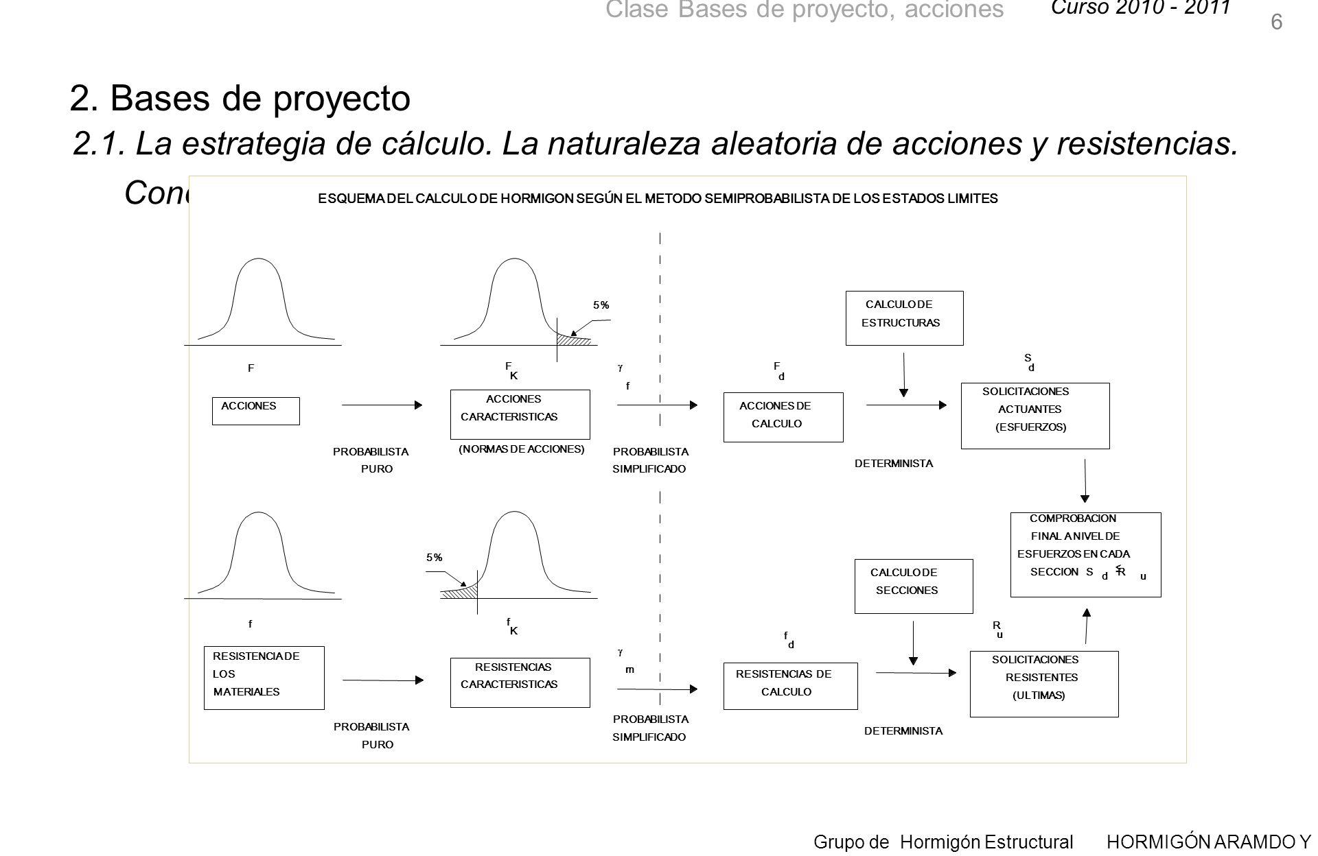 Curso 2010 - 2011 Grupo de Hormigón Estructural HORMIGÓN ARAMDO Y PRETENSADO II Clase Bases de proyecto, acciones 37 2.