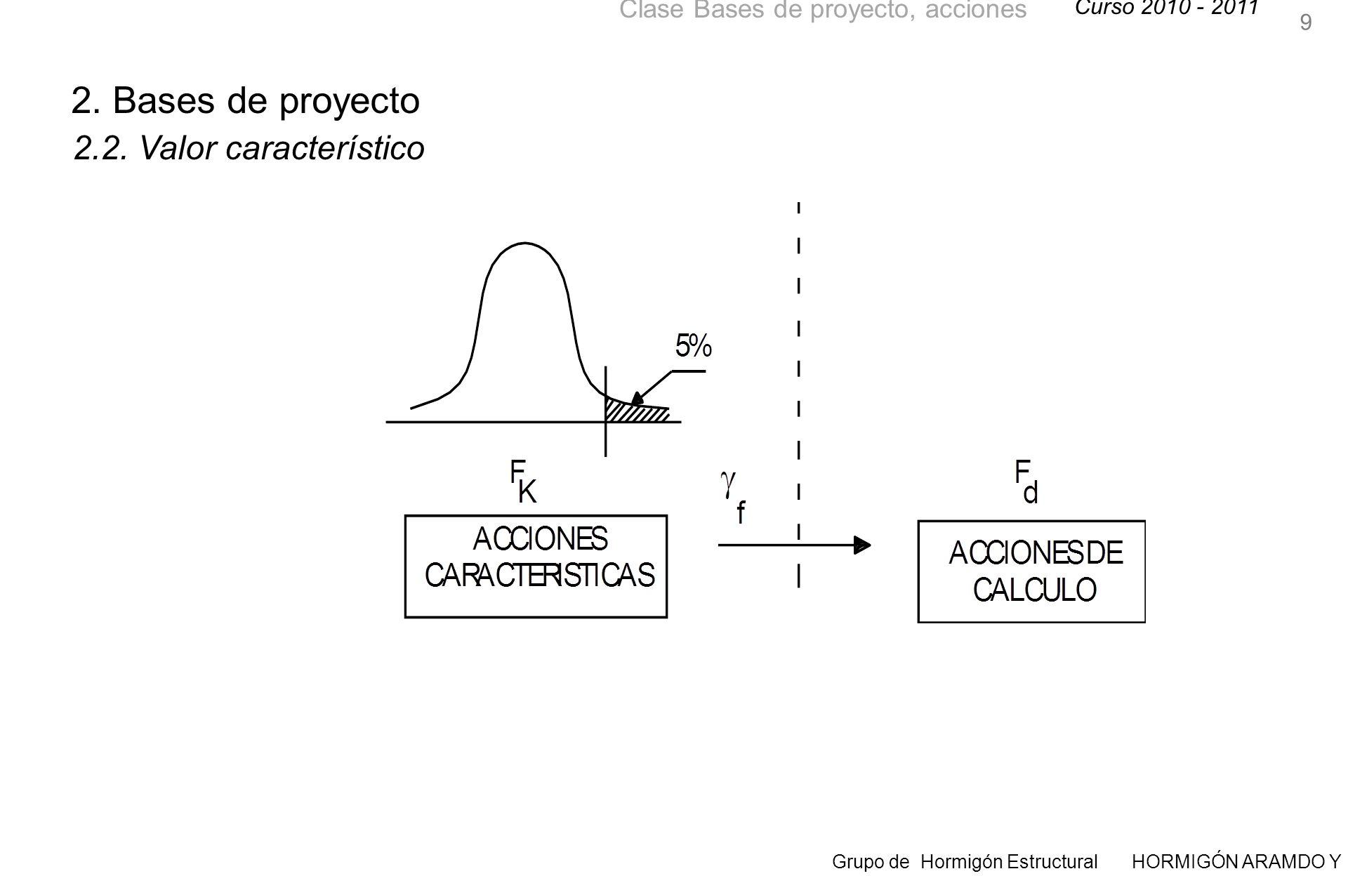 Curso 2010 - 2011 Grupo de Hormigón Estructural HORMIGÓN ARAMDO Y PRETENSADO II Clase Bases de proyecto, acciones 40 3.