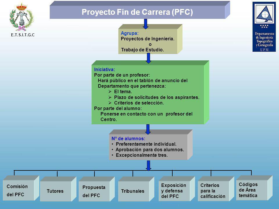 Proyecto Fin de Carrera (PFC) Agrupa: Proyectos de Ingeniería. o Trabajo de Estudio. Iniciativa: Por parte de un profesor: Hará público en el tablón d