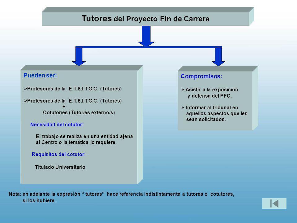 Tutores del Proyecto Fin de Carrera Pueden ser: Profesores de la E.T.S.I.T.G.C. (Tutores) + Cotutor/es (Tutor/es externo/s) Necesidad del cotutor: El