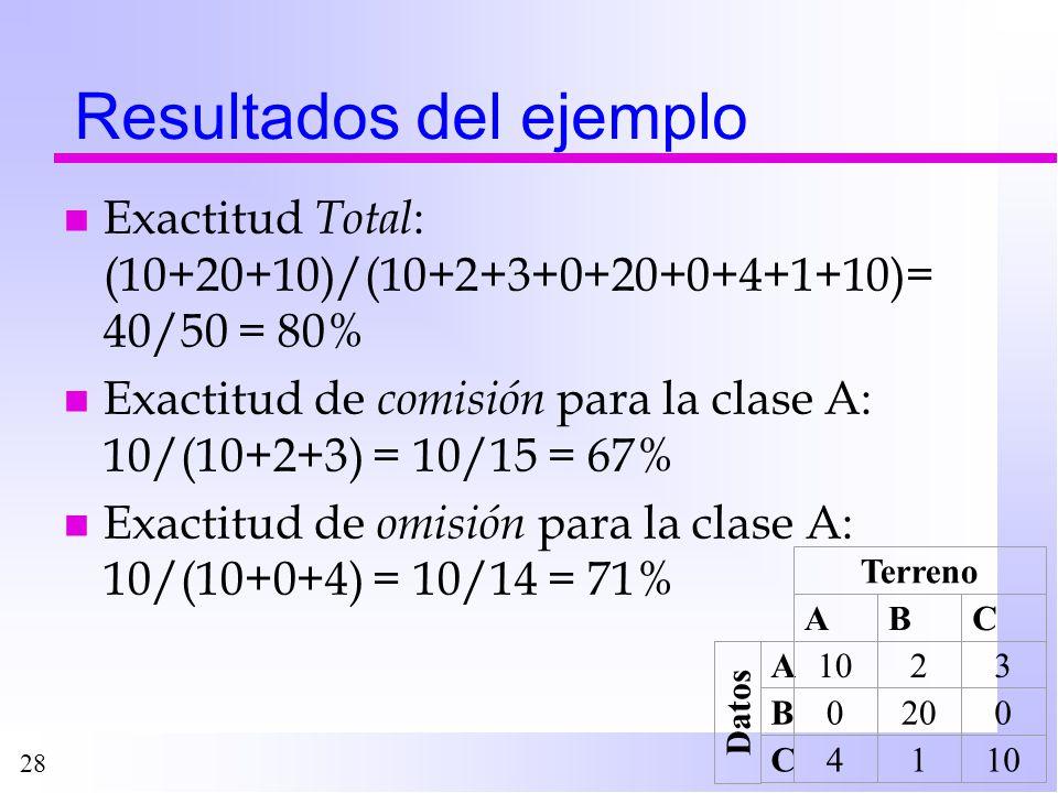 28 Resultados del ejemplo n Exactitud Total : (10+20+10)/(10+2+3+0+20+0+4+1+10)= 40/50 = 80% n Exactitud de comisión para la clase A: 10/(10+2+3) = 10