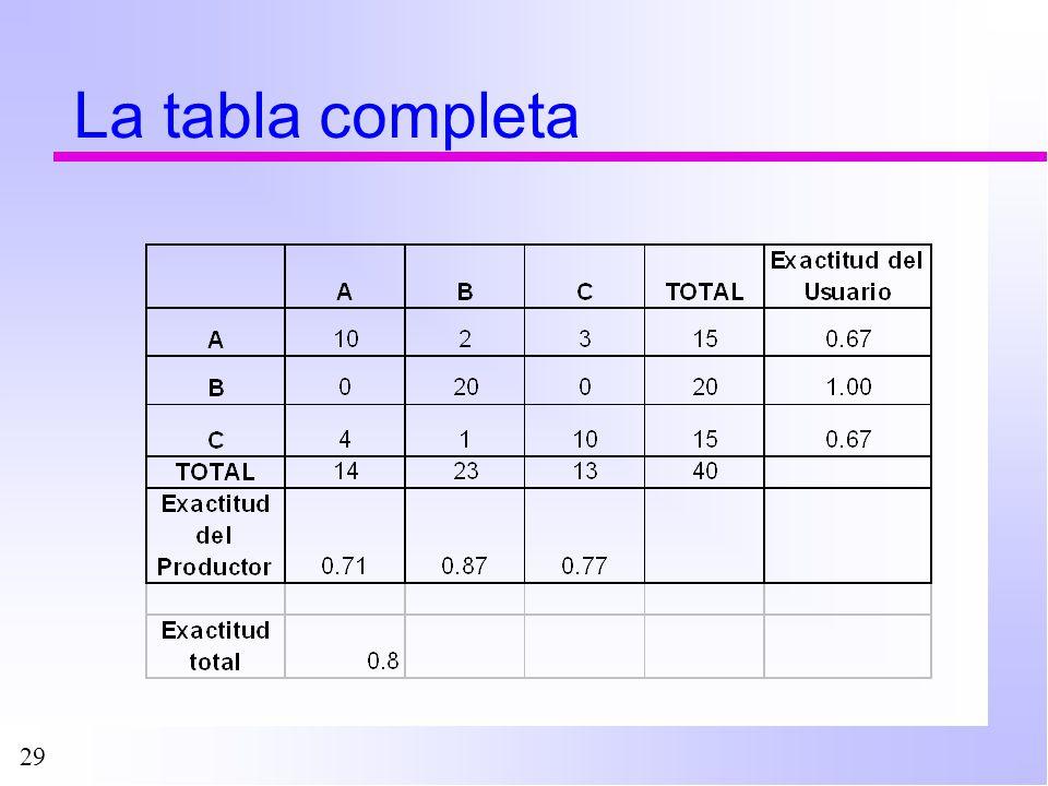 29 La tabla completa