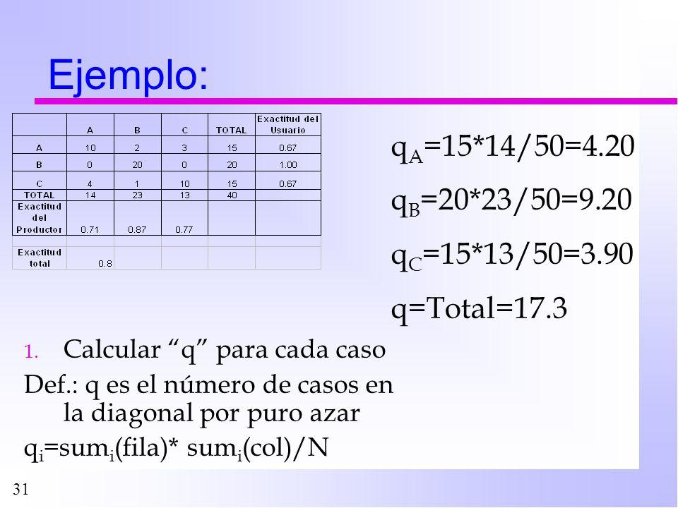 31 Ejemplo: 1. Calcular q para cada caso Def.: q es el número de casos en la diagonal por puro azar q i =sum i (fila)* sum i (col)/N q A =15*14/50=4.2