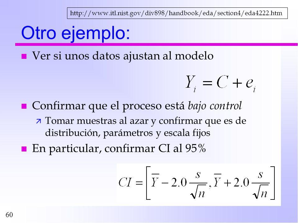 60 Otro ejemplo: n Ver si unos datos ajustan al modelo n Confirmar que el proceso está bajo control ä Tomar muestras al azar y confirmar que es de dis
