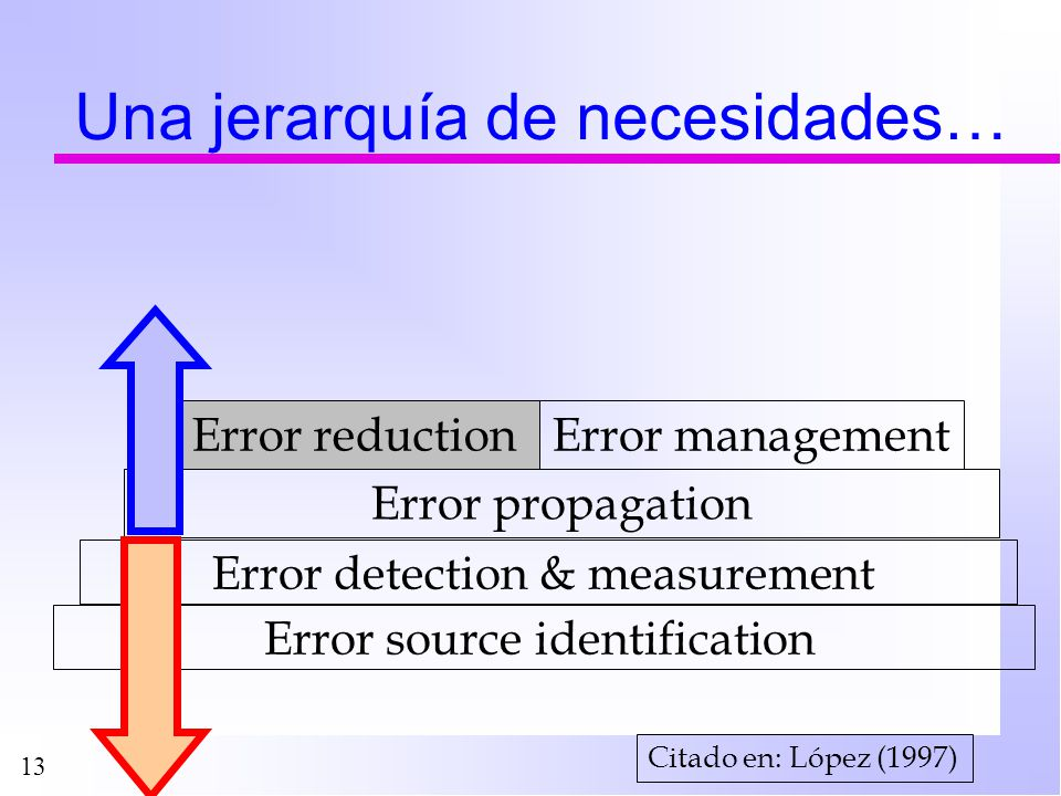 13 Una jerarquía de necesidades… Error source identification Error detection & measurement Error reduction Error propagation Error managementError reduction Citado en: López (1997)