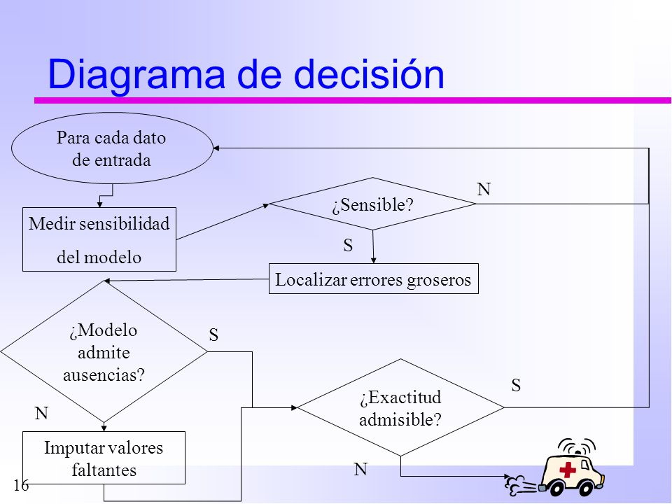 16 Diagrama de decisión N Para cada dato de entrada S N Imputar valores faltantes Medir sensibilidad del modelo ¿Modelo admite ausencias? Localizar er