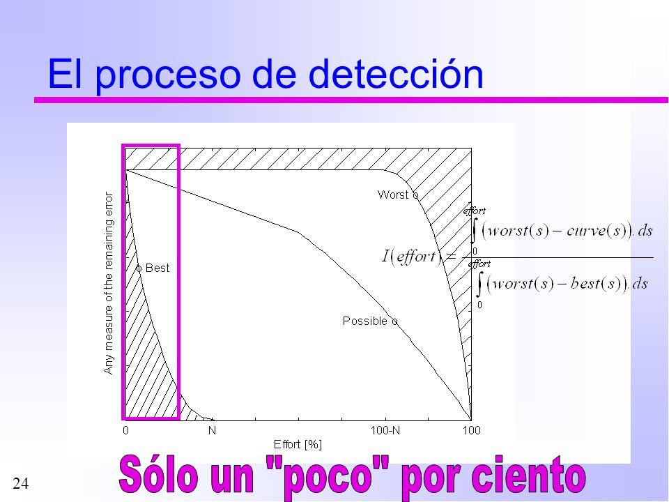 24 El proceso de detección