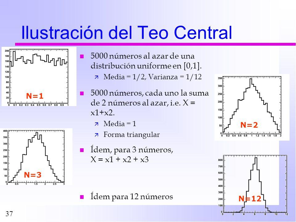 37 Ilustración del Teo Central n 5000 números al azar de una distribución uniforme en [0,1]. ä Media = 1/2, Varianza = 1/12 N=1 N=2 N=3 N=12 n 5000 nú