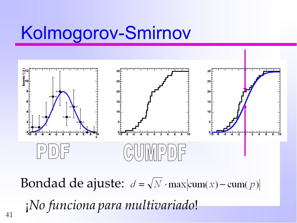 41 Kolmogorov-Smirnov Bondad de ajuste: ¡ No funciona para multivariado !